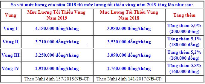 tang-luong-toi-thieu-2019-02