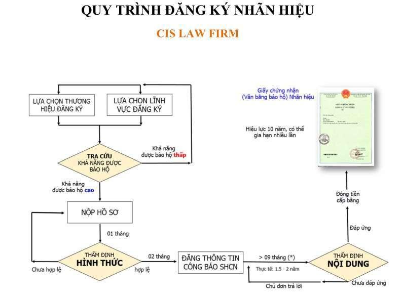 quy-trinh-dang-ky-nhan-hieu